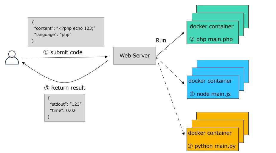 Hệ thống Viblo Code Challenge được xây dựng như thế nào